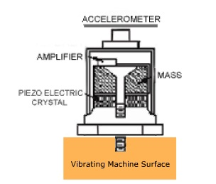 Displacement Measurement – Accelerometer