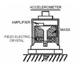 Vibration Measurement – Accelerometer