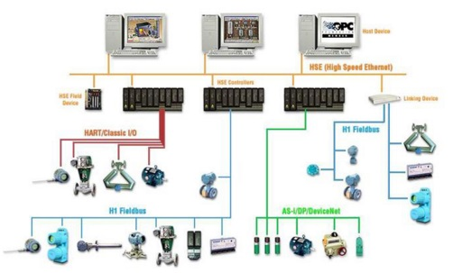 Introduction to DCS (Distributed Control System )