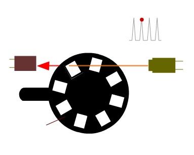 Displacement Measurement – Optical Encoder