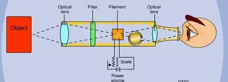 Optical Pyrometer – Temperature Measurement
