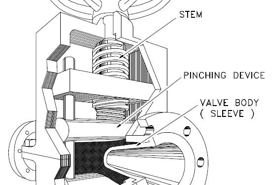 Basics of Pinch valves