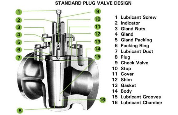 Features of Plug valve