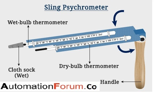What is a Sling Psychrometer?