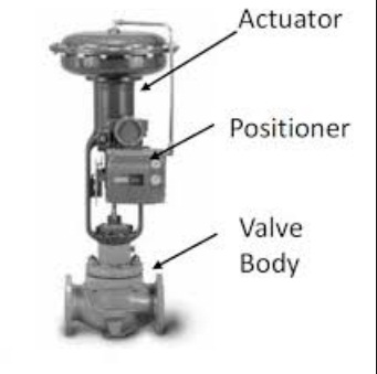 How to assemble a diaphragm actuator to the control valve?