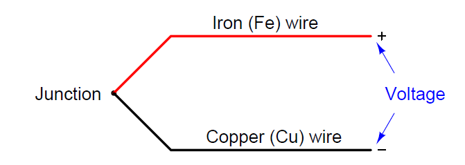 Advantages & Disadvantages of thermocouple
