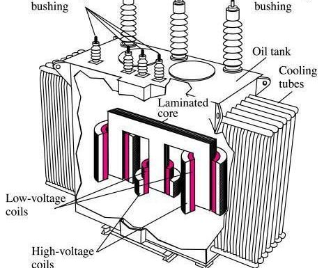 How to do Megger test/insulation resistance for transformer?
