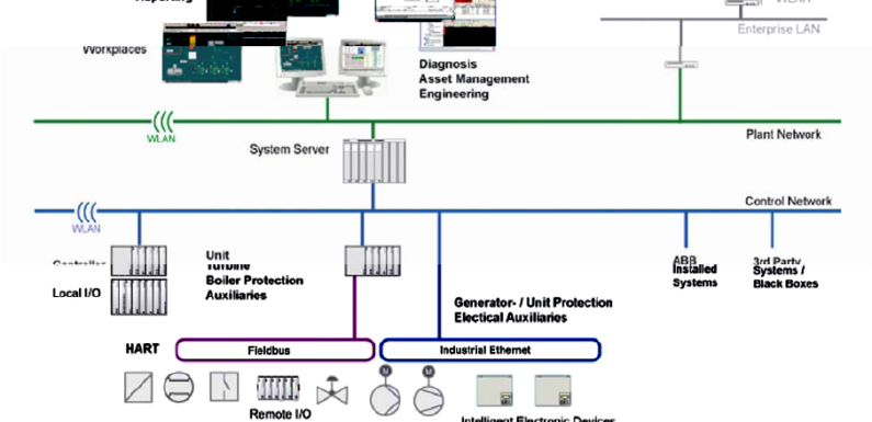 What is Automated process system?