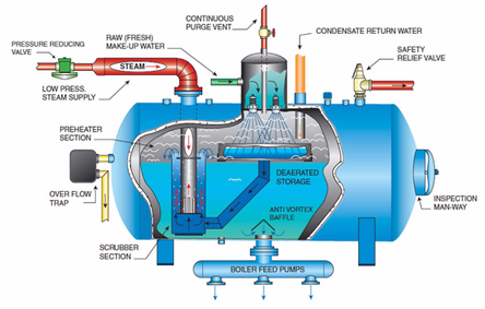 Deaerator- What are deaerators?, working, construction.