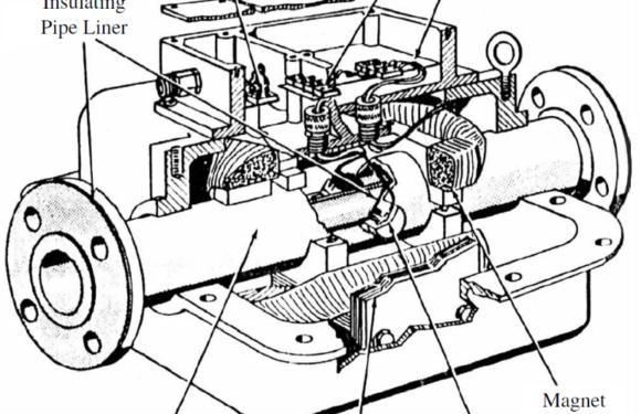 Construction of Electromagnetic flowmeter