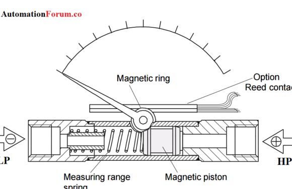Piston type Diffential Pressure Gauge