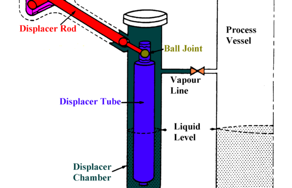 Displacer Type Level measurement – Leveltrol