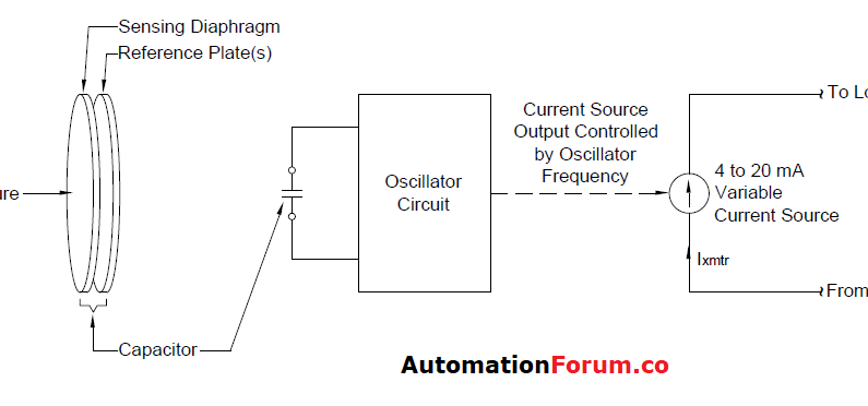 4-20mA Analog Inputs from Transmitters measuring