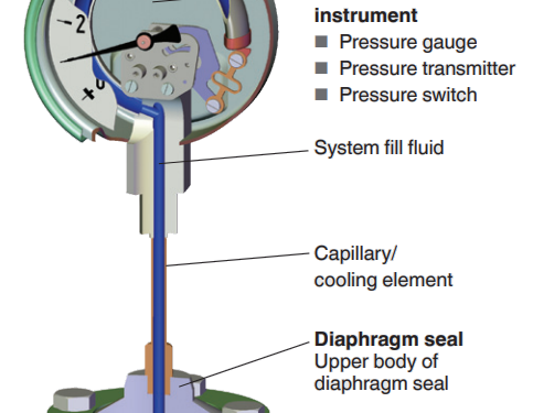What is Diaphragm seal? Application of diaphragm seal