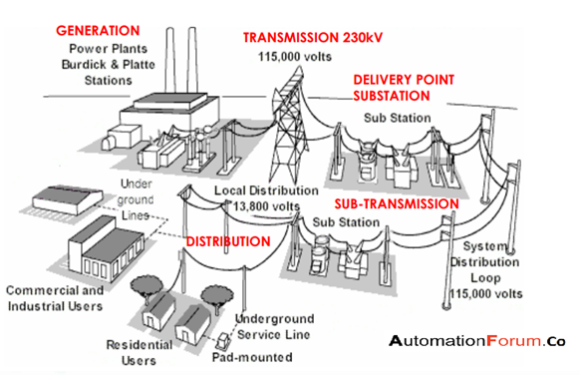 Introduction to Electrical substation