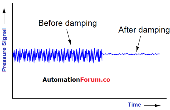 What is Damping in instrumentation?