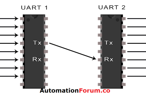 What is UART? Basics of UART