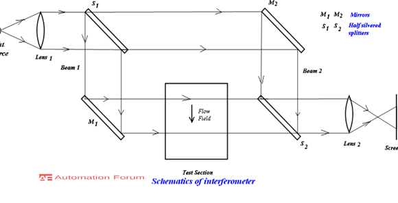 What is interferometry and what are the types of interferometer