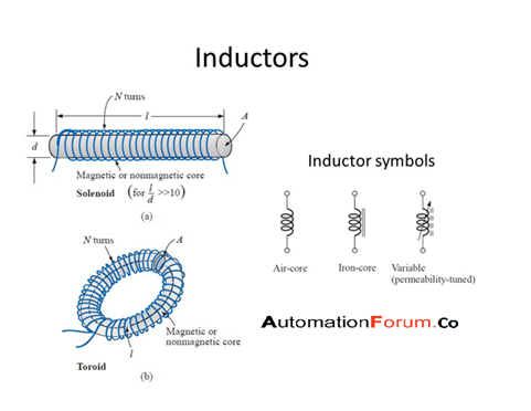 What is inductor? and its types