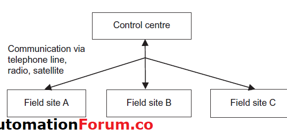 Industrial Control Area Network (CAN)