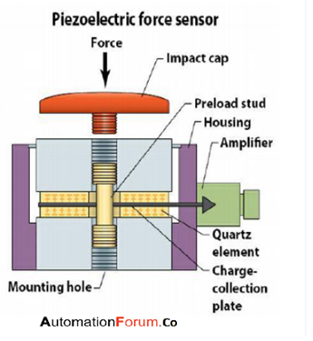 What is a piezoelectric transducer and how does it work