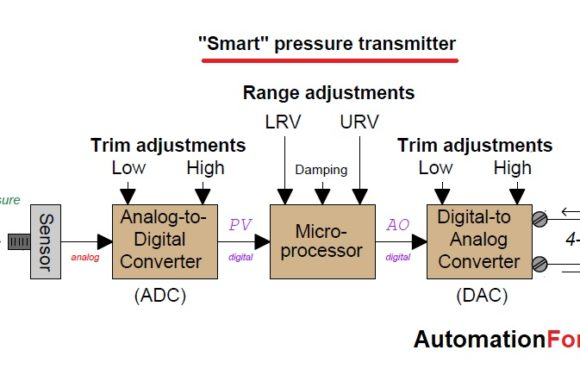 What is sensor trim in a smart transmitter?