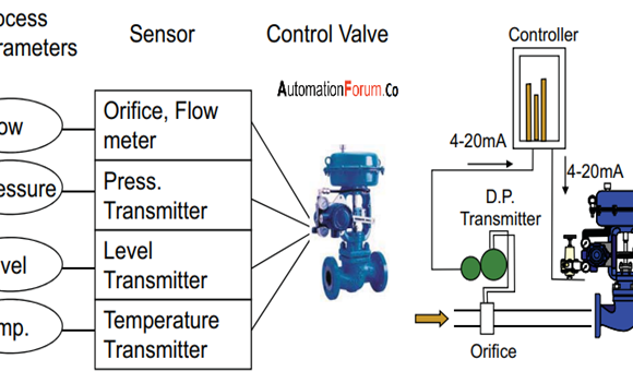 How to install a control valve   and how to do the valve maintenance