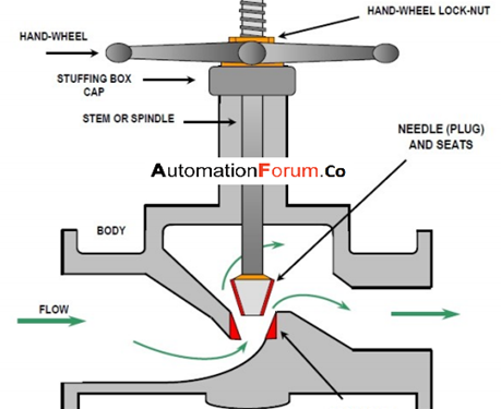 What is a needle valve and what is the purpose of needle valves