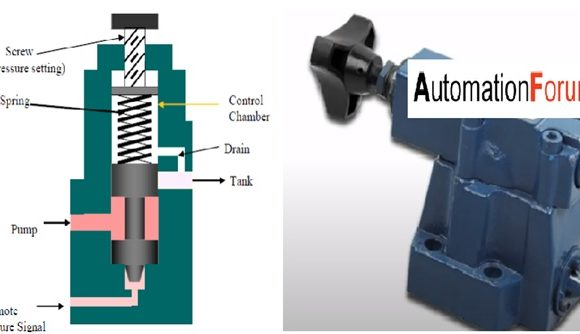 What is an unloading valve and how does it work