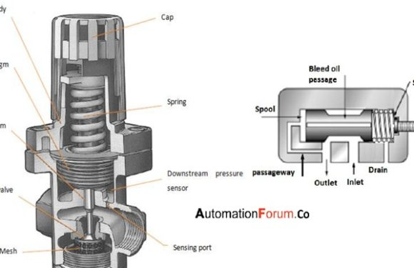 What are the types of pressure control valves and how does it work