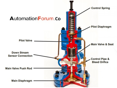 What is a pilot valve and how does pilot valve work