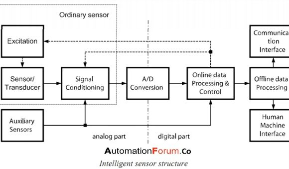 What is a smart sensor and how is it different from a normal sensor