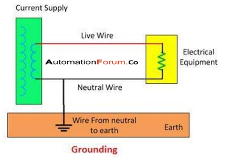 What is a neutral wire and what is it used for? How is a neutral wire different from ground and hot wire?