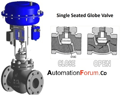 What is a single-seated and double-seated valve and how are they different from each other?